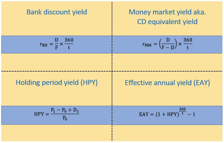 CFA Level 1 - money market yields: bank discount yield, money market yield, holding period yield, effective annual yield