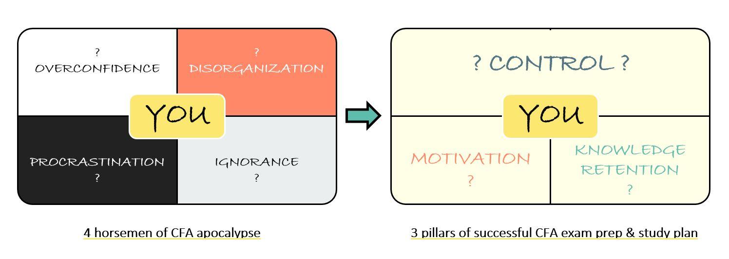 STOP: Overconfidence, Disorganization, Procrastination, Ignorance