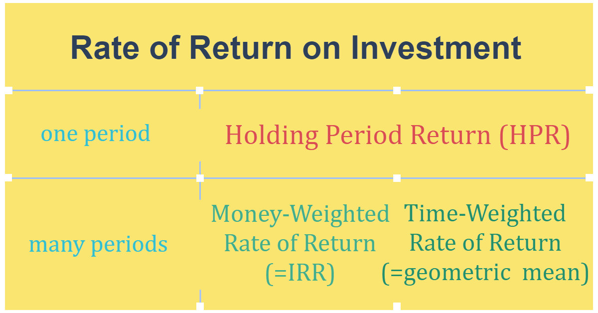 CFA Level 1: Money-Weighted Return vs Time-Weighted Return