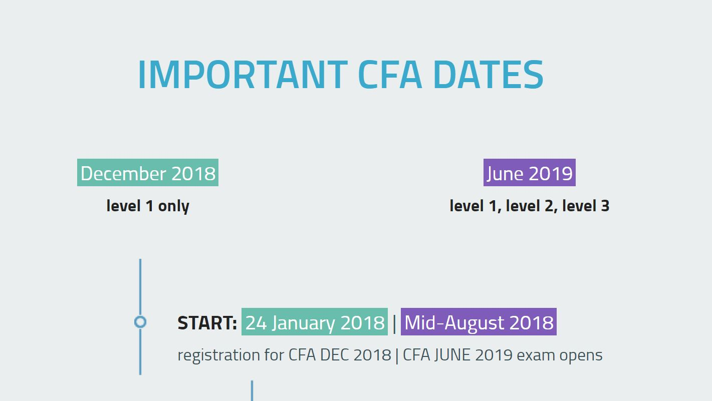 cfa 2018 and 2019 exam dates schedule soleadea