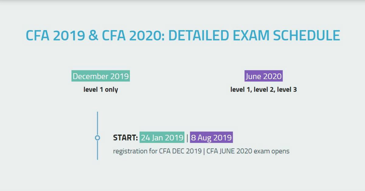 CFA 2019 & CFA 2020: Exam Dates & Schedule | SOLEADEA