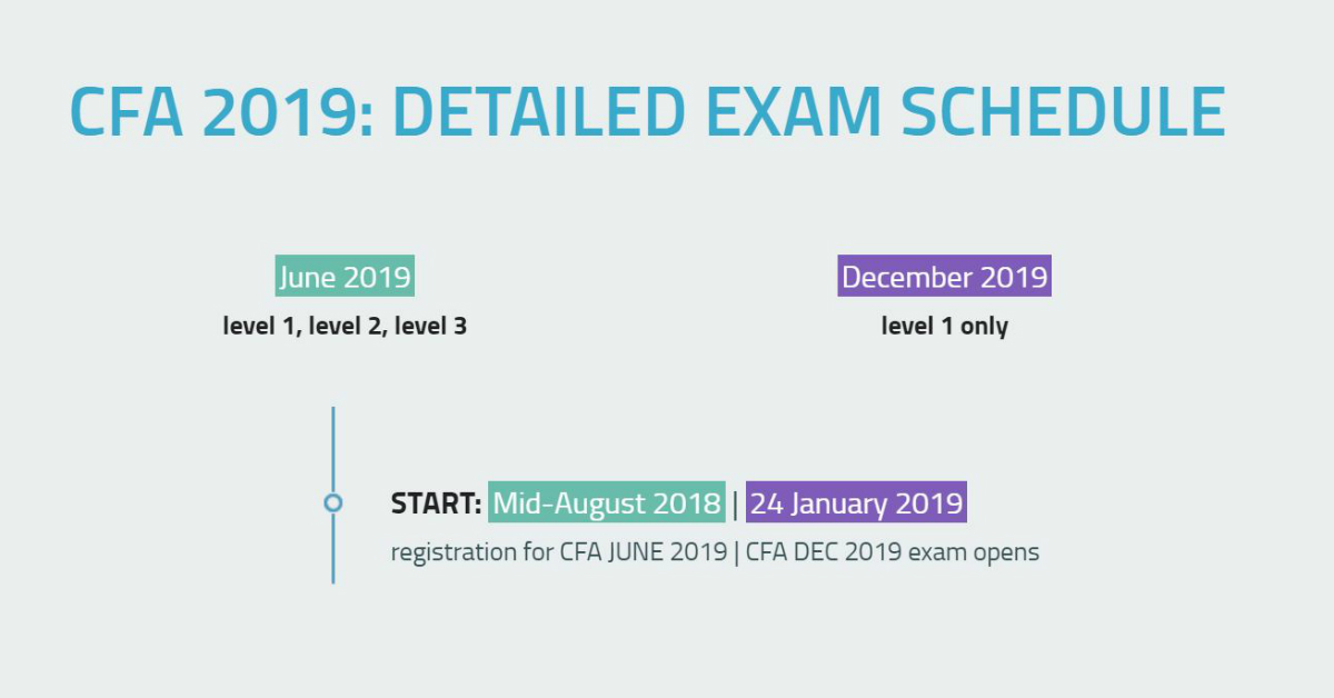 CFA 2019: Exam Dates & Schedule | SOLEADEA