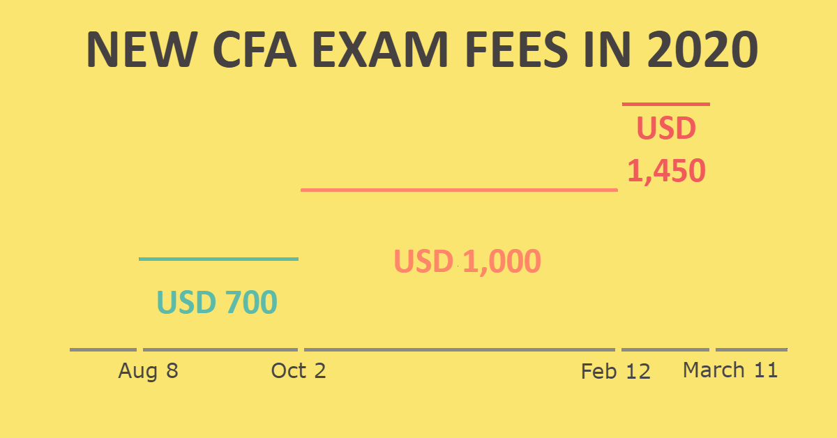 CFA Exam Fees 2020 - Don't overpay!