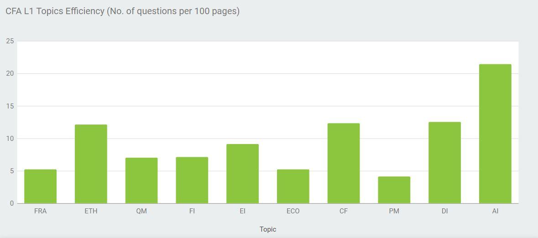 CFA Level 1 Topics Efficiency