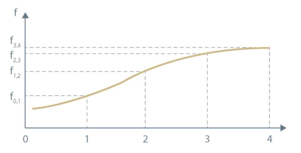 Forward curve