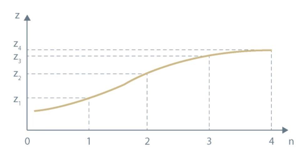 Spot curve