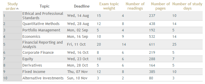 Study Timetable Template - The Study Gurus