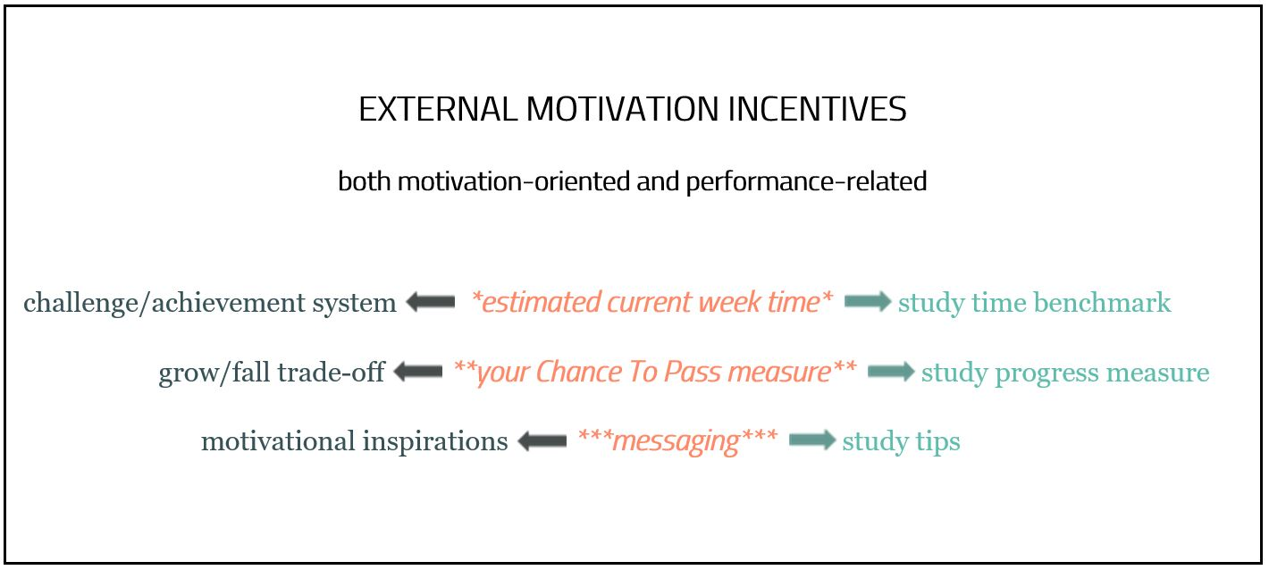 External Motivation Incentives