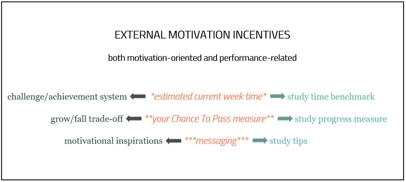 External Motivation Incentives