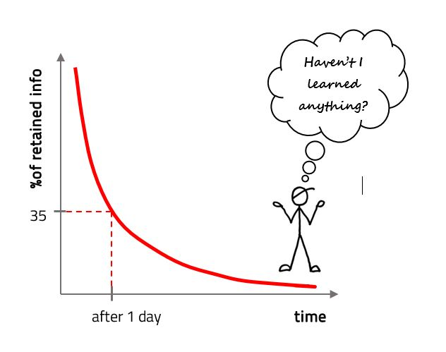 It's the forgetting curve!