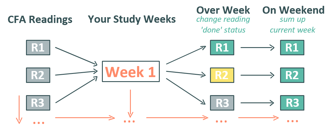 Create Personalized CFA Study PLAN (1/4)