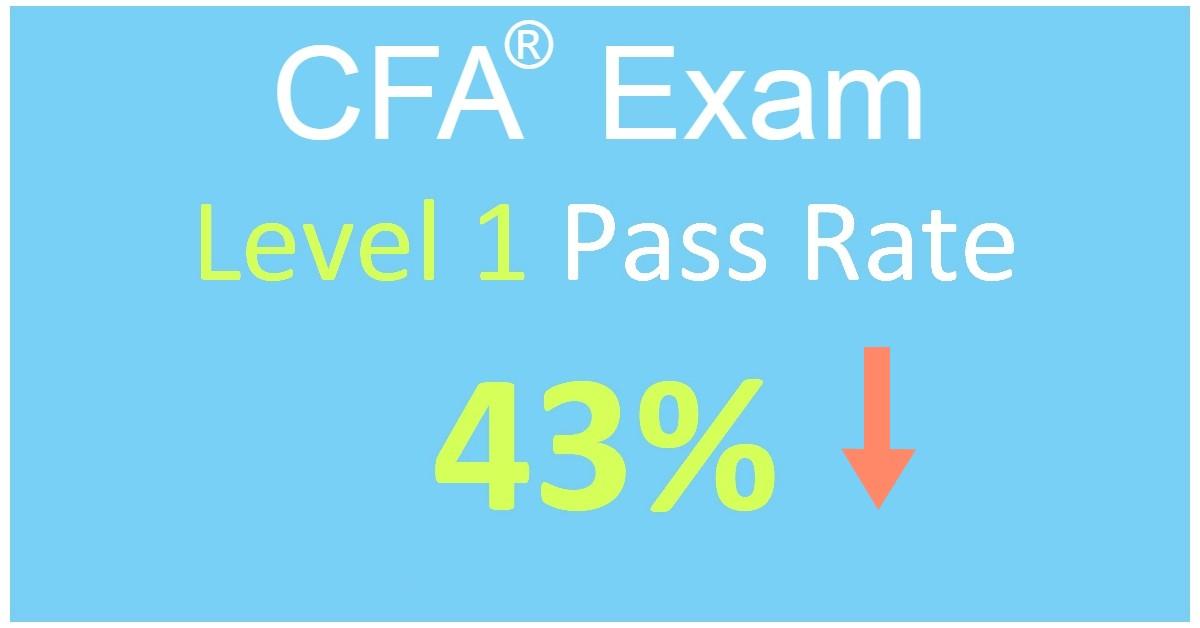 CFA Exam Pass Rates, All Levels