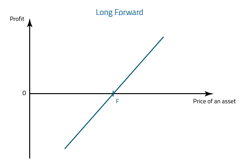 Long Forward Profit