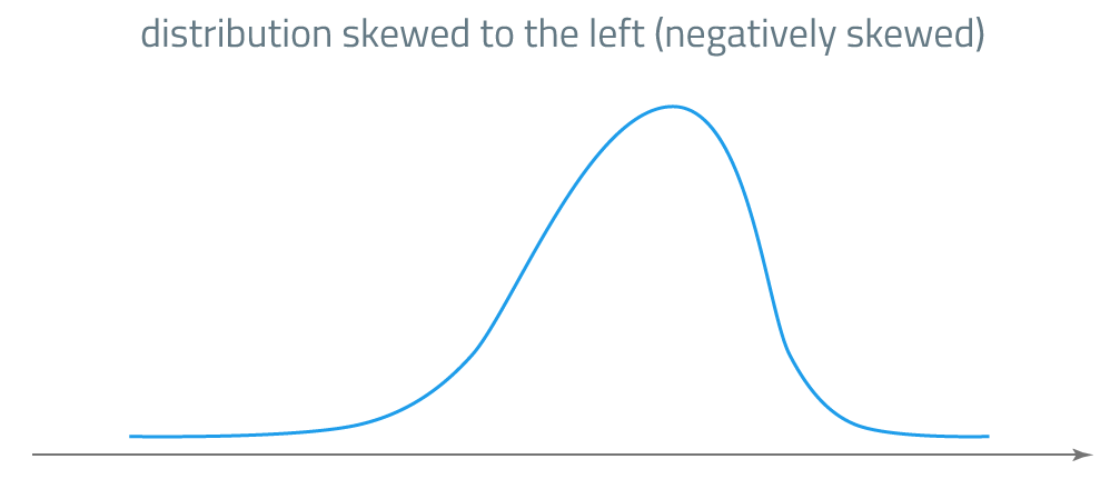 skewness: negatively skewed distribution