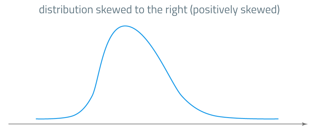 skewness: positively skewed distribution