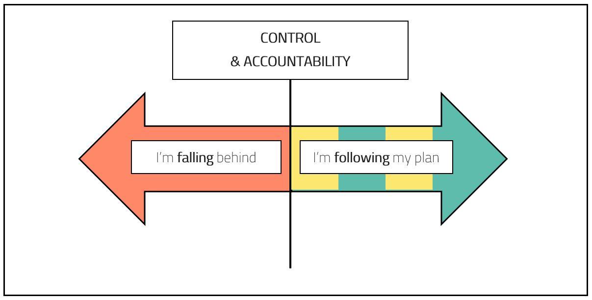 CFA Exam Study Plan: Control & Accountibility
