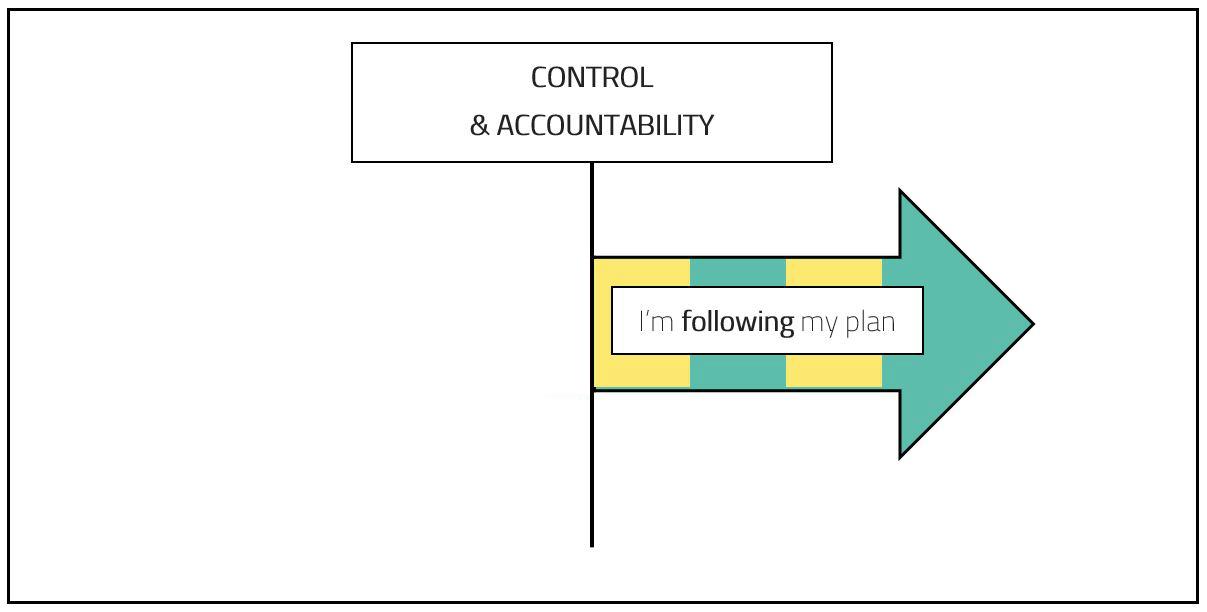 Control & Accountability