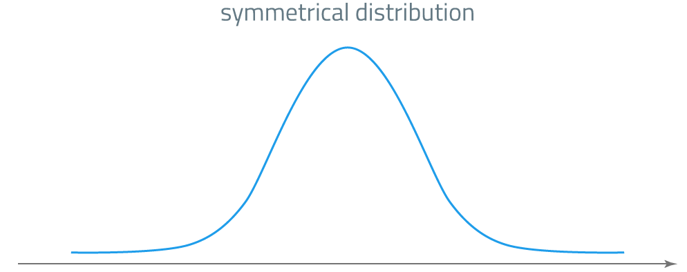 skewness: symmetrical distribution
